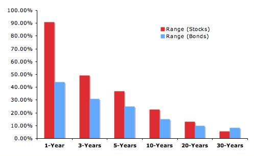 range-of-returns