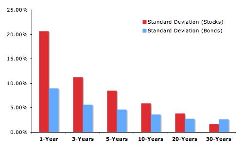 standard-deviation-of-returns
