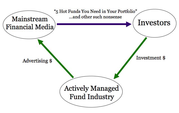 FinancialIndustry