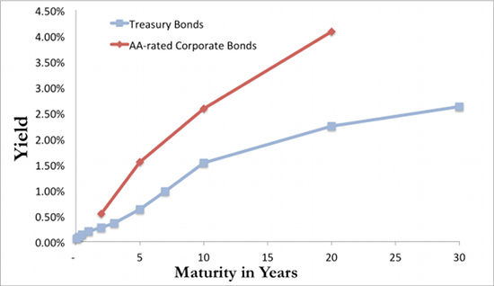the living yield curve at smartmoney 1 pricing a bond 2 yield to maturity 3 yield curves 4 duration 5 convexity 6  notes 7 see  the living yield curve, from smartmoneycom.