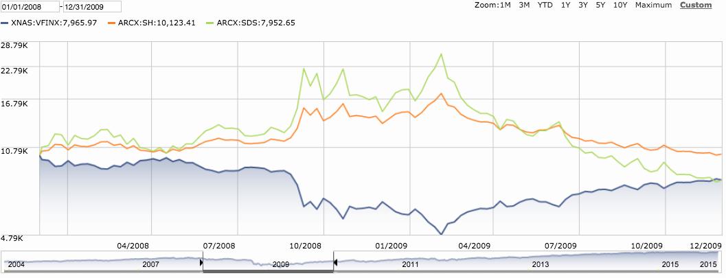 Inverse ETF Performance Chart