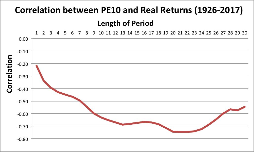 Valuations and Returns