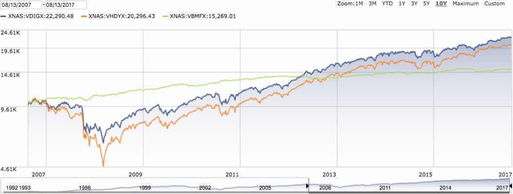 Dividend and Bond Funds
