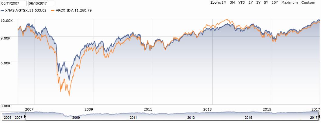 International Dividend vs Total Market
